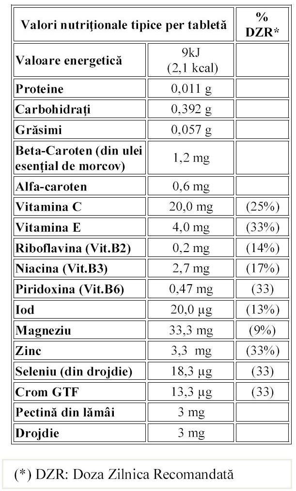 Tabel cu Informatii Nutritionale pentru produsul Betaguard, marca NeoLife